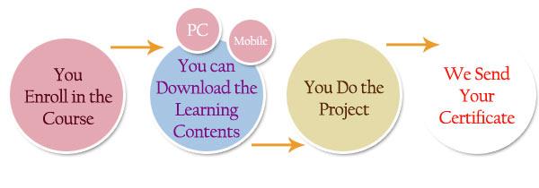 online marketing management